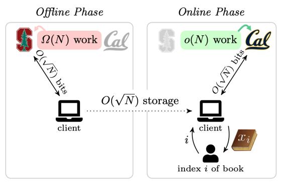 Offline-online PIR